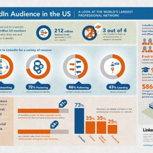 LinkedIn помага за развиване на нов бизнес