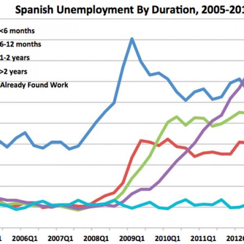 Безработицата в Испания става все по-дългосрочна и тревожна