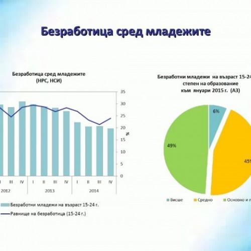 Редуцирането на младежката безработица остава фокус в ОП РЧР 2014-2020