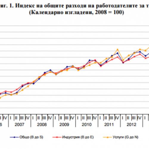 Разходите за труд са нараснали в края на 2014 г.