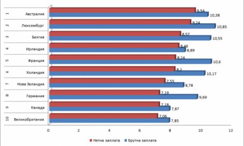 Държавите с най-висока минимална заплата