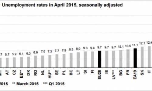 Безработицата в ЕС и Еврозоната намаляват, България близо до средните стойности