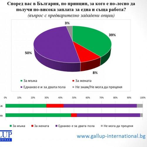 Половите стереотипи на работното място в България в цифри