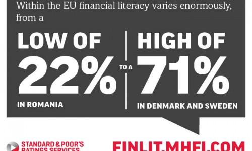 Финансово грамотни ли сте (тест)?