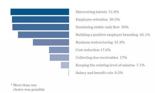 Проучване: Човешките ресурси движат българския бизнес към успеха