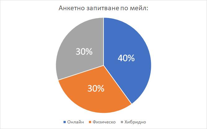 event-survey-jobtiger-pie-chart-01-bg