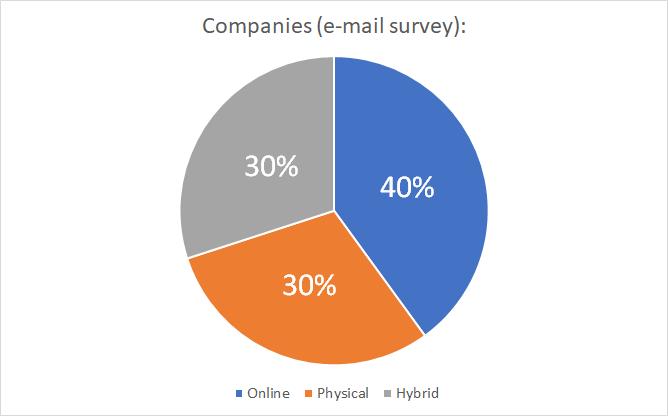 event-survey-jobtiger-pie-chart-en-01