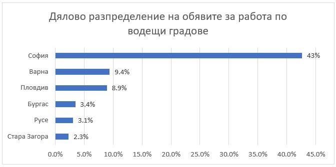lek-spad-na-obyavite-za-rabota-prez-yuli-graph-3