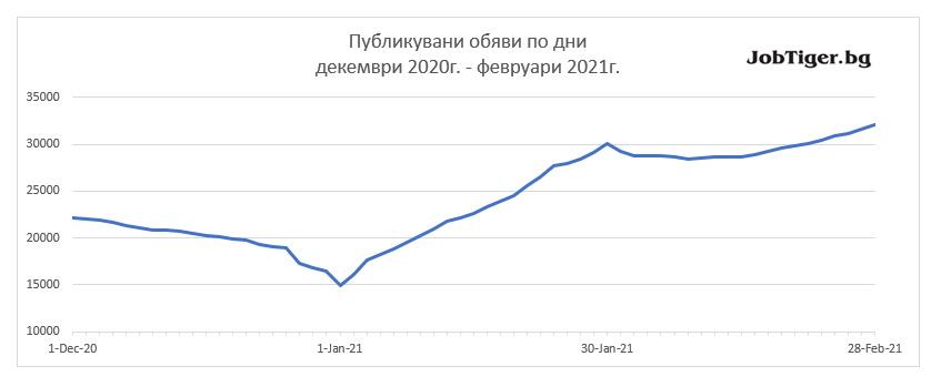 Job_Stats_Feb_2021_1