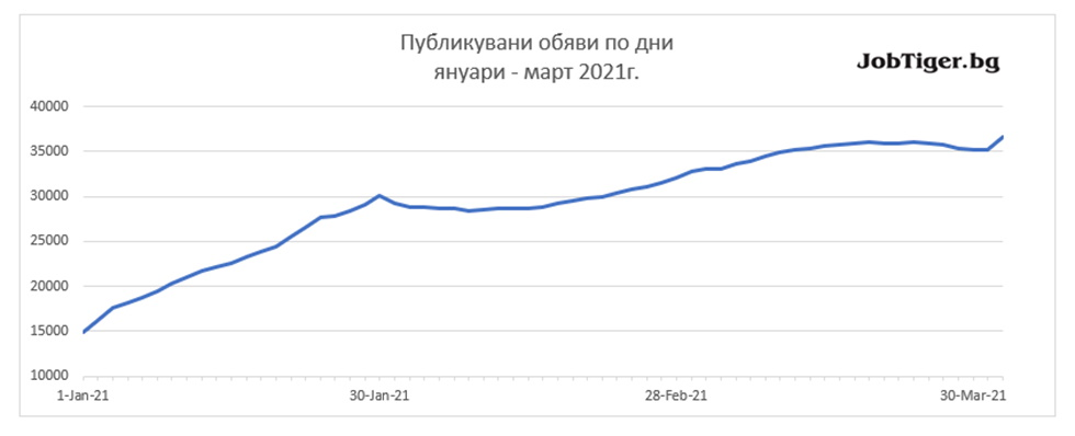 Job_Stats_March_graph1