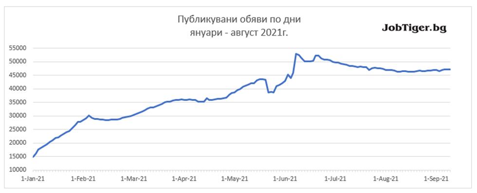 Job_Stats_Aug_2021_1
