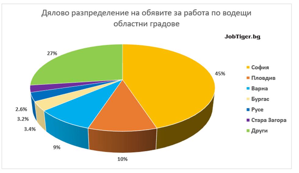 Job_Stats_Aug_2021_5