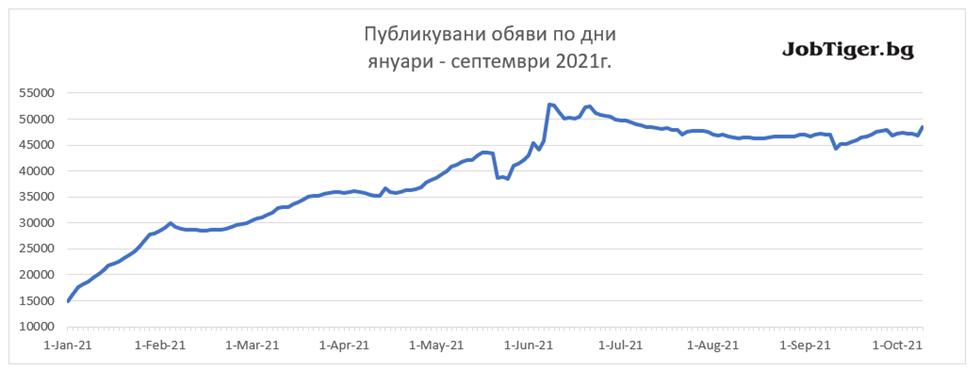 Job_Stats_Sept_2021_2